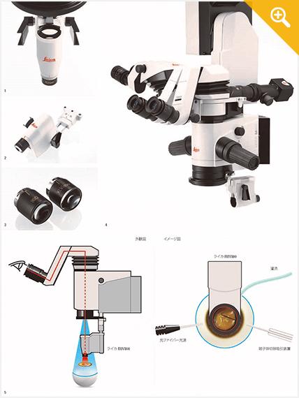 広角観察システム『RUV800』